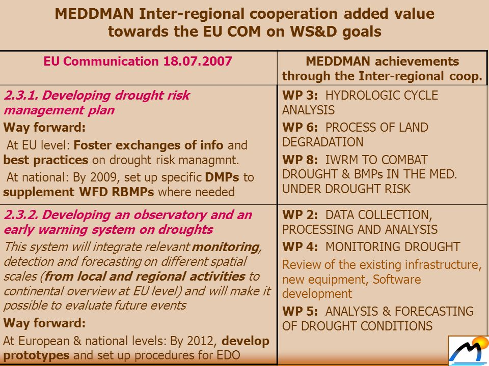 EU Communication 18.07.2007MEDDMAN achievements through the Inter-regional coop.