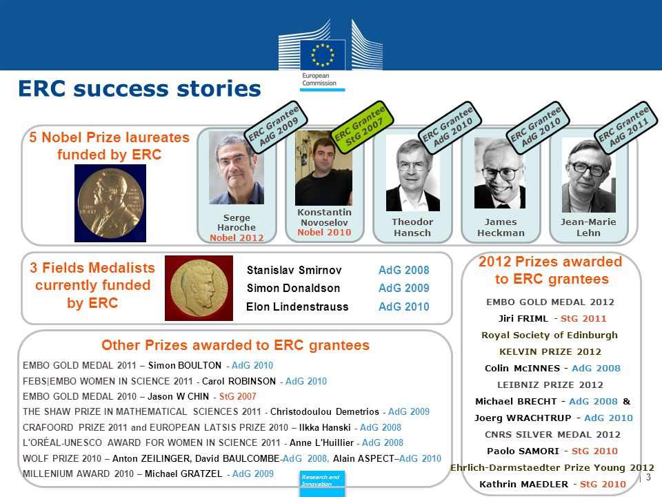 Policy Research and Innovation Research and Innovation Jean-Marie Lehn ERC Grantee AdG 2011 3 ERC success stories 5 Nobel Prize laureates funded by ERC 3 Fields Medalists currently funded by ERC Stanislav Smirnov AdG 2008 Simon DonaldsonAdG 2009 Elon LindenstraussAdG 2010 Other Prizes awarded to ERC grantees EMBO GOLD MEDAL 2011 – Simon BOULTON - AdG 2010 FEBS|EMBO WOMEN IN SCIENCE 2011 - Carol ROBINSON - AdG 2010 EMBO GOLD MEDAL 2010 – Jason W CHIN - StG 2007 THE SHAW PRIZE IN MATHEMATICAL SCIENCES 2011 - Christodoulou Demetrios - AdG 2009 CRAFOORD PRIZE 2011 and EUROPEAN LATSIS PRIZE 2010 – Ilkka Hanski - AdG 2008 L ORÉAL-UNESCO AWARD FOR WOMEN IN SCIENCE 2011 - Anne L Huillier - AdG 2008 WOLF PRIZE 2010 – Anton ZEILINGER, David BAULCOMBE-AdG 2008, Alain ASPECT–AdG 2010 MILLENIUM AWARD 2010 – Michael GRATZEL - AdG 2009 2012 Prizes awarded to ERC grantees EMBO GOLD MEDAL 2012 Jiri FRIML - StG 2011 Royal Society of Edinburgh KELVIN PRIZE 2012 Colin McINNES - AdG 2008 LEIBNIZ PRIZE 2012 Michael BRECHT - AdG 2008 & Joerg WRACHTRUP - AdG 2010 CNRS SILVER MEDAL 2012 Paolo SAMORI - StG 2010 Ehrlich-Darmstaedter Prize Young 2012 Kathrin MAEDLER - StG 2010 James Heckman ERC Grantee AdG 2010 Theodor Hansch ERC Grantee AdG 2010 Konstantin Novoselov Nobel 2010 ERC Grantee StG 2007 Serge Haroche Nobel 2012 ERC Grantee AdG 2009