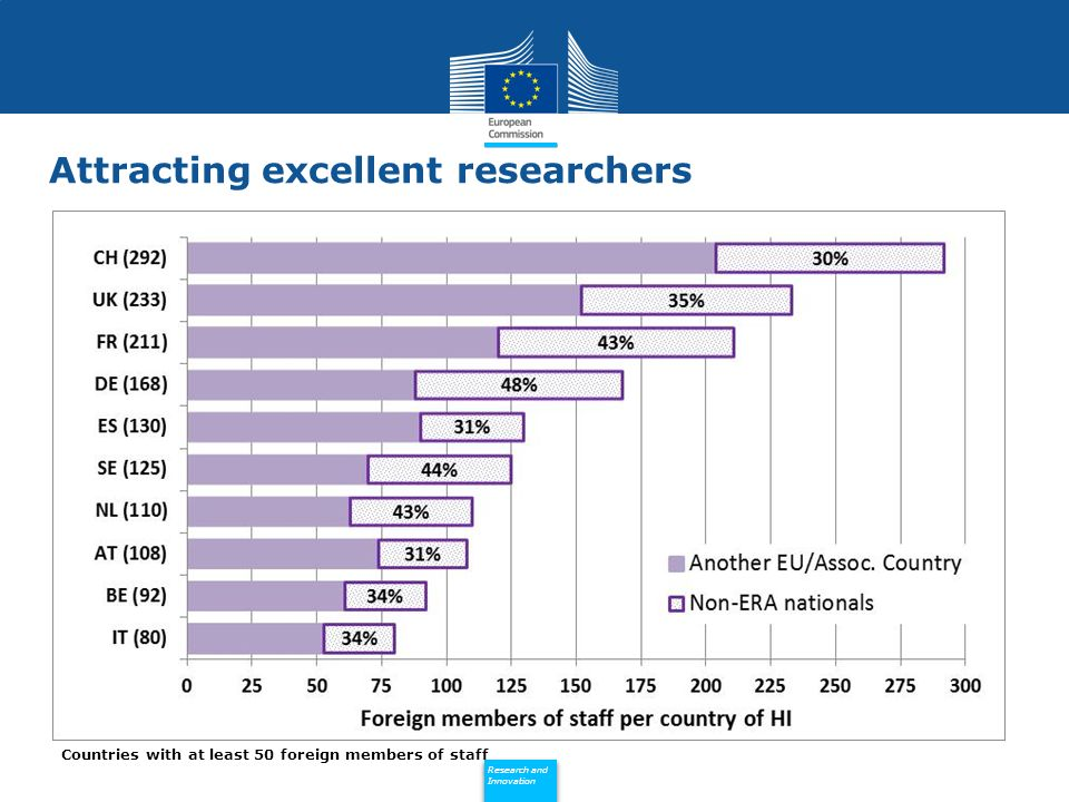 Policy Research and Innovation Research and Innovation Attracting excellent researchers Countries with at least 50 foreign members of staff