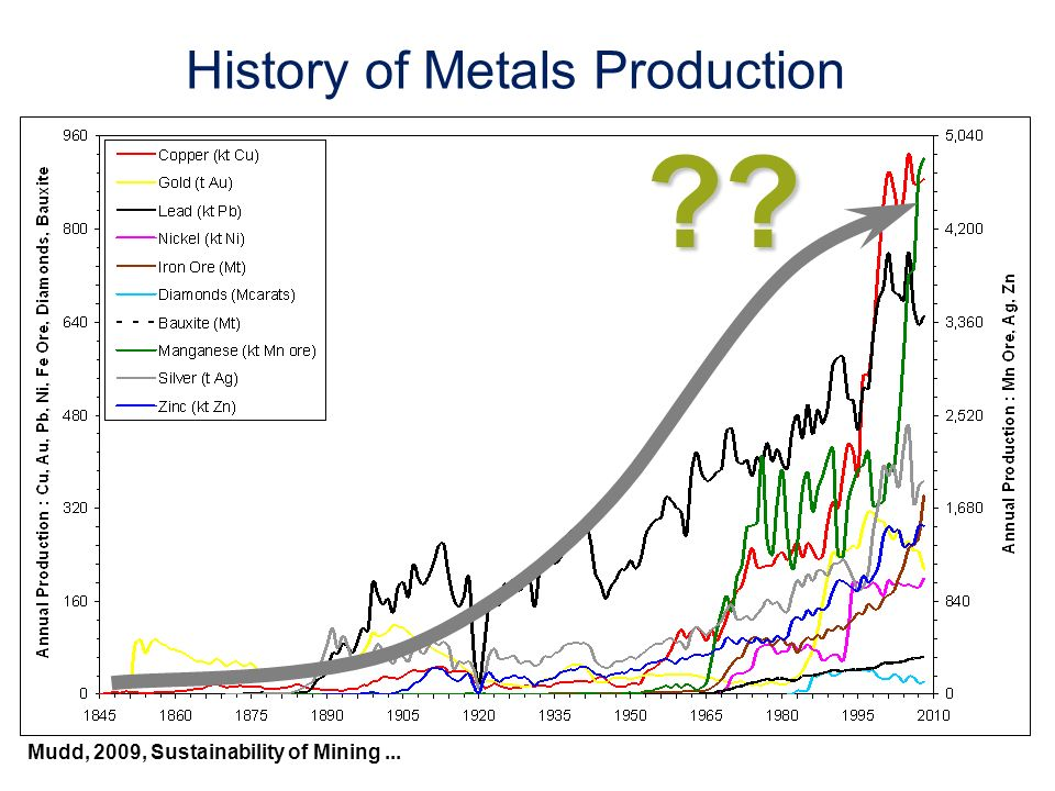 History of Metals Production ?? Mudd, 2009, Sustainability of Mining...