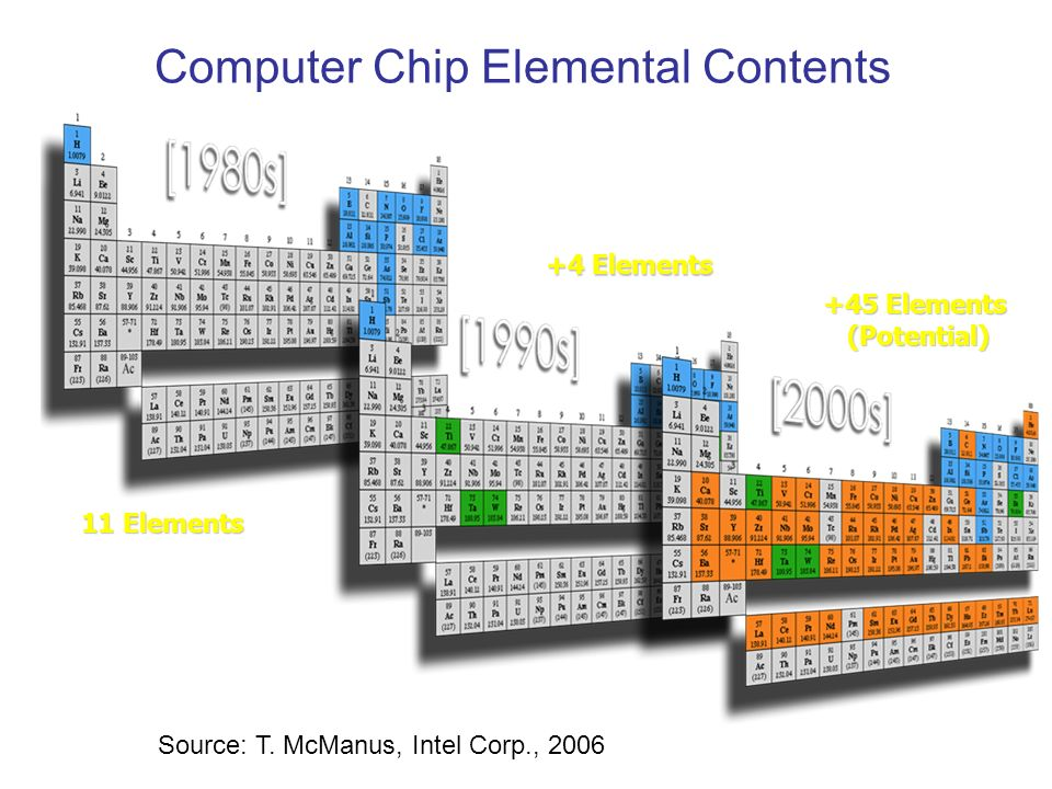 11 Elements +4 Elements Computer Chip Elemental Contents +45 Elements (Potential) (Potential) Source: T. McManus, Intel Corp., 2006