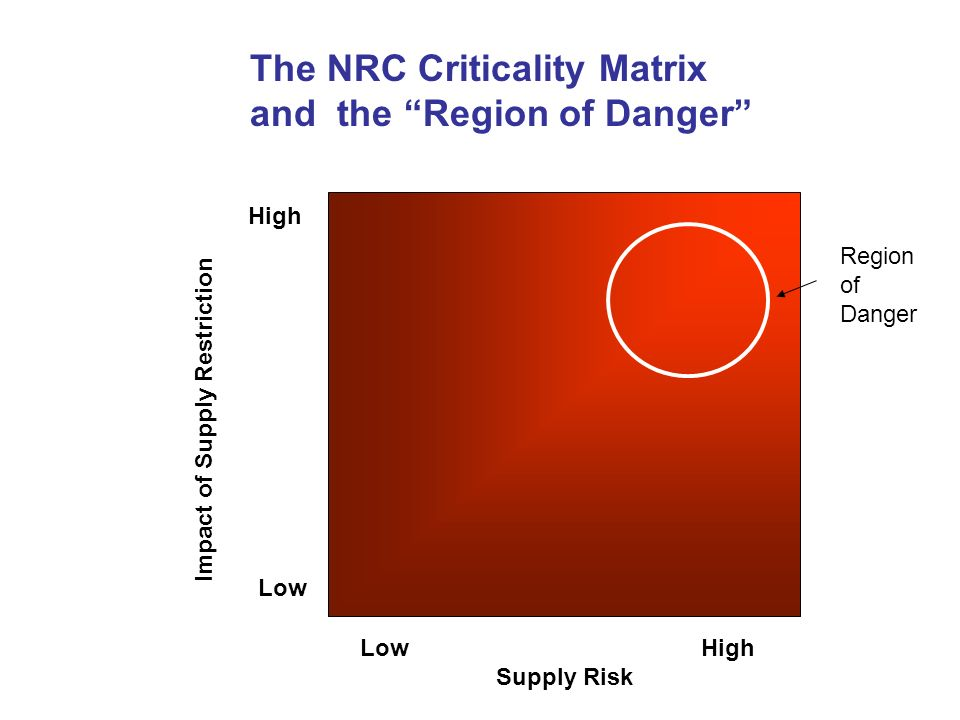 High Low Low High Supply Risk Impact of Supply Restriction The NRC Criticality Matrix and the Region of Danger Region of Danger