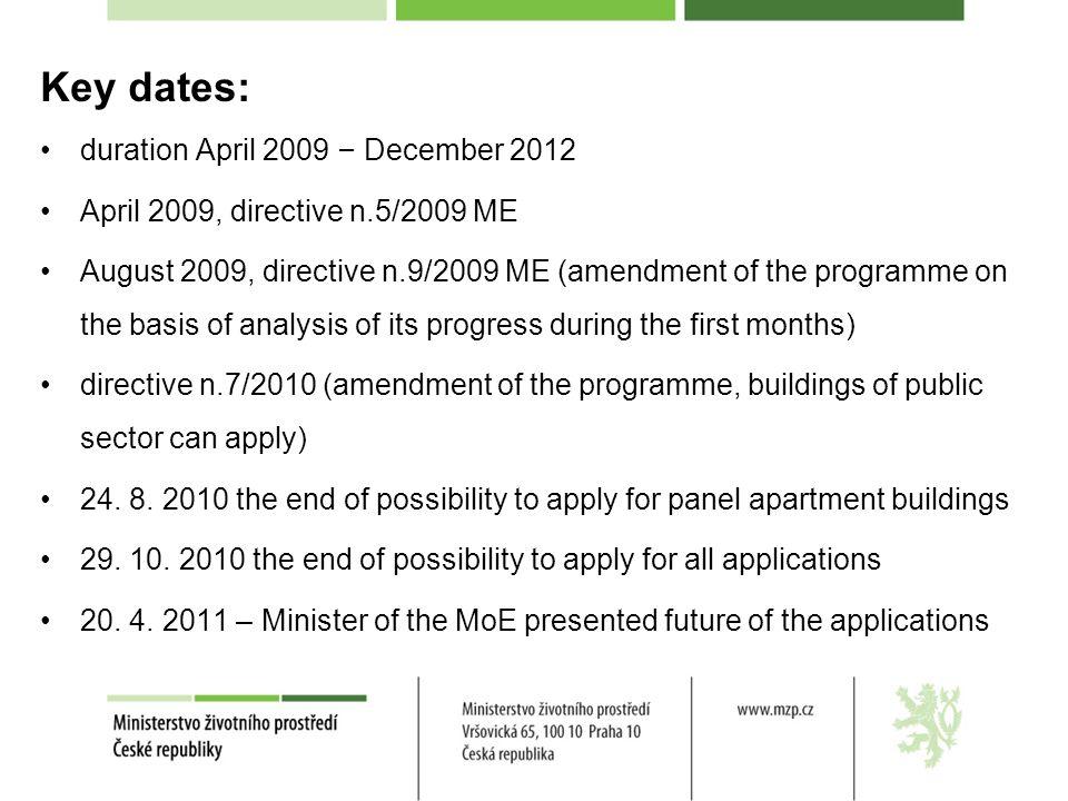 Key dates: duration April 2009 – December 2012 April 2009, directive n.5/2009 ME August 2009, directive n.9/2009 ME (amendment of the programme on the
