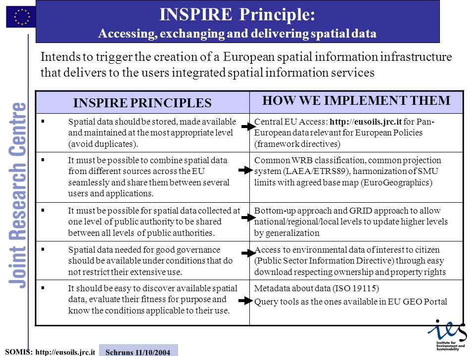 2 SOMIS: http://eusoils.jrc.it Schruns 11/10/2004 INSPIRE Principle: Accessing, exchanging and delivering spatial data INSPIRE PRINCIPLES HOW WE IMPLEMENT THEM Spatial data should be stored, made available and maintained at the most appropriate level (avoid duplicates).