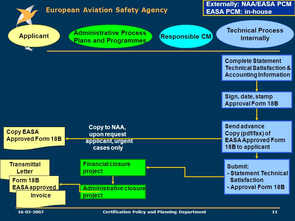 European Aviation Safety Agency Certification Policy and Planning Department Send advance Copy (pdf/fax) of EASA Approved Form 18B to applicant Copy to NAA, upon request applicant, urgent cases only Applicant Administrative Process Plans and Programmes Responsible CM Technical Process Internally Externally: NAA/EASA PCM EASA PCM: in-house Copy EASA Approved Form 18B Financial closure project Administrative closure project Transmittal Letter Form 18B EASA approved Invoice Complete Statement Technical Satisfaction & Accounting Information Sign, date, stamp Approval Form 18B Submit: - Statement Technical Satisfaction - Approval Form 18B