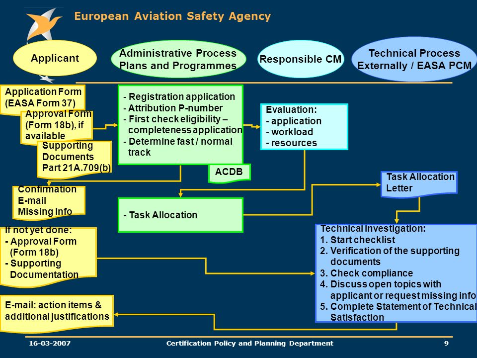 European Aviation Safety Agency Certification Policy and Planning Department Applicant Administrative Process Plans and Programmes Technical Investigation: 1.