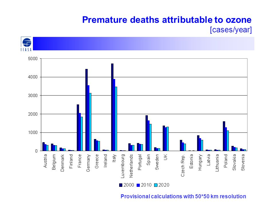 Premature deaths attributable to ozone [cases/year] Provisional calculations with 50*50 km resolution