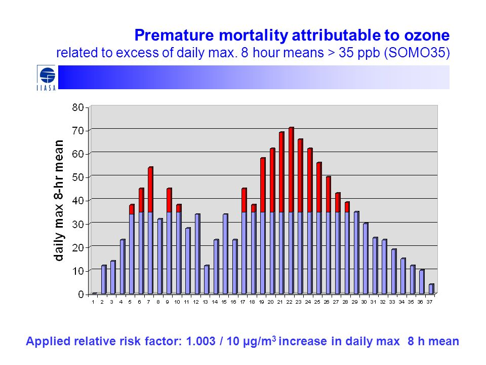 Premature mortality attributable to ozone related to excess of daily max. 8 hour means > 35 ppb (SOMO35) Applied relative risk factor: 1.003 / 10 µg/m