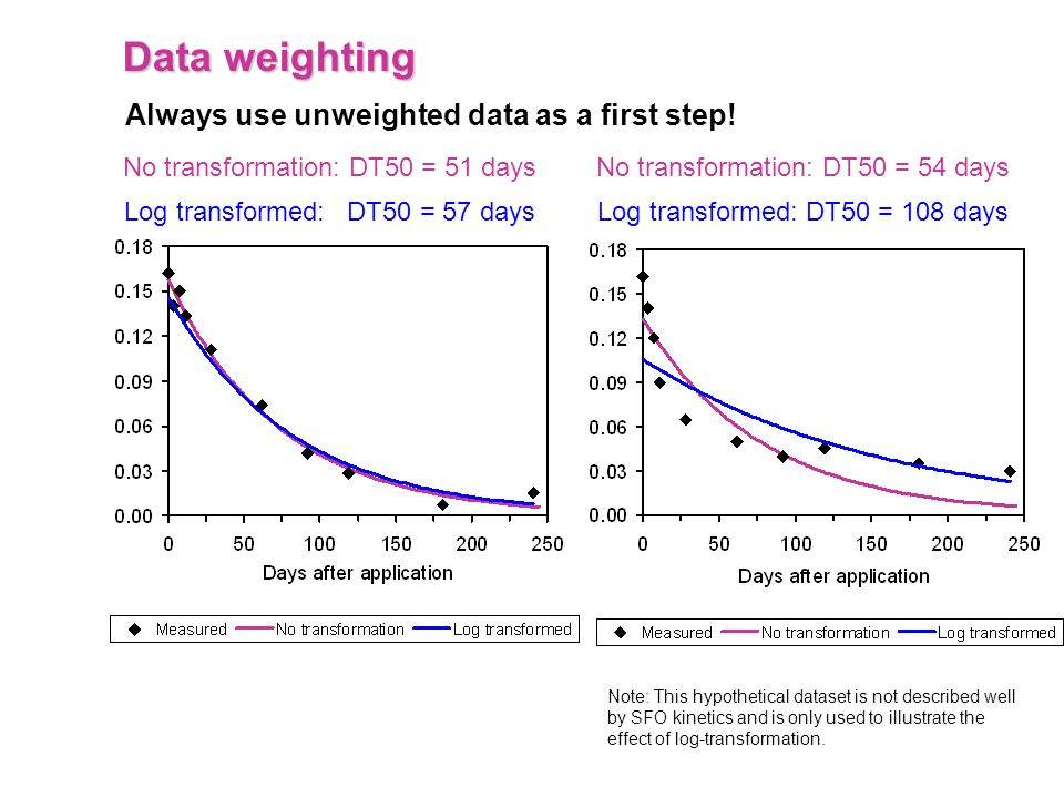 Data weighting Always use unweighted data as a first step! No transformation: DT50 = 51 days Log transformed: DT50 = 57 days No transformation: DT50 =