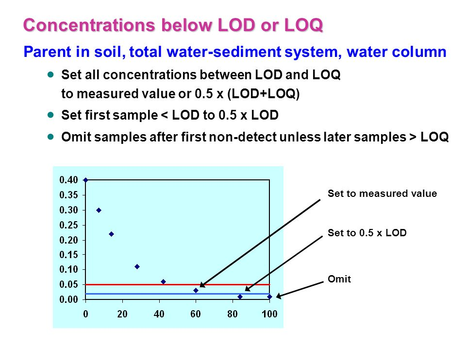 Concentrations below LOD or LOQ Parent in soil, total water-sediment system, water column Set all concentrations between LOD and LOQ to measured value or 0.5 x (LOD+LOQ) Set first sample < LOD to 0.5 x LOD Omit samples after first non-detect unless later samples > LOQ Set to measured value Set to 0.5 x LOD Omit