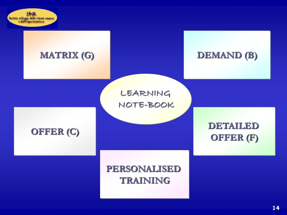 14 LEARNINGNOTE-BOOK MATRIX (G) DEMAND (B) OFFER (C) DETAILED OFFER (F) PERSONALISEDTRAINING