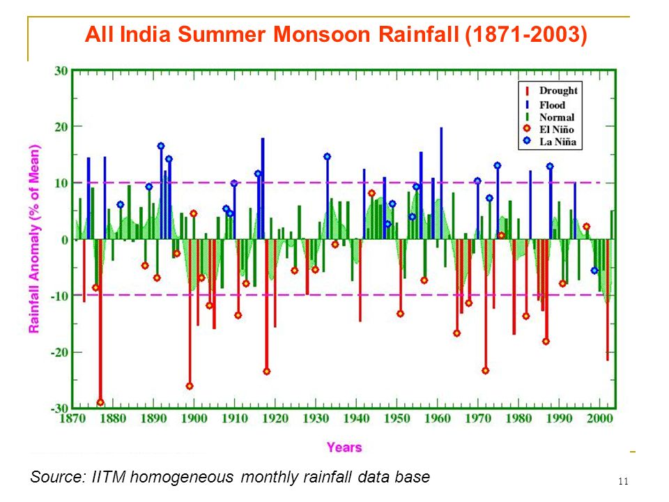 11 All India Summer Monsoon Rainfall (1871-2003) Source: IITM homogeneous monthly rainfall data base