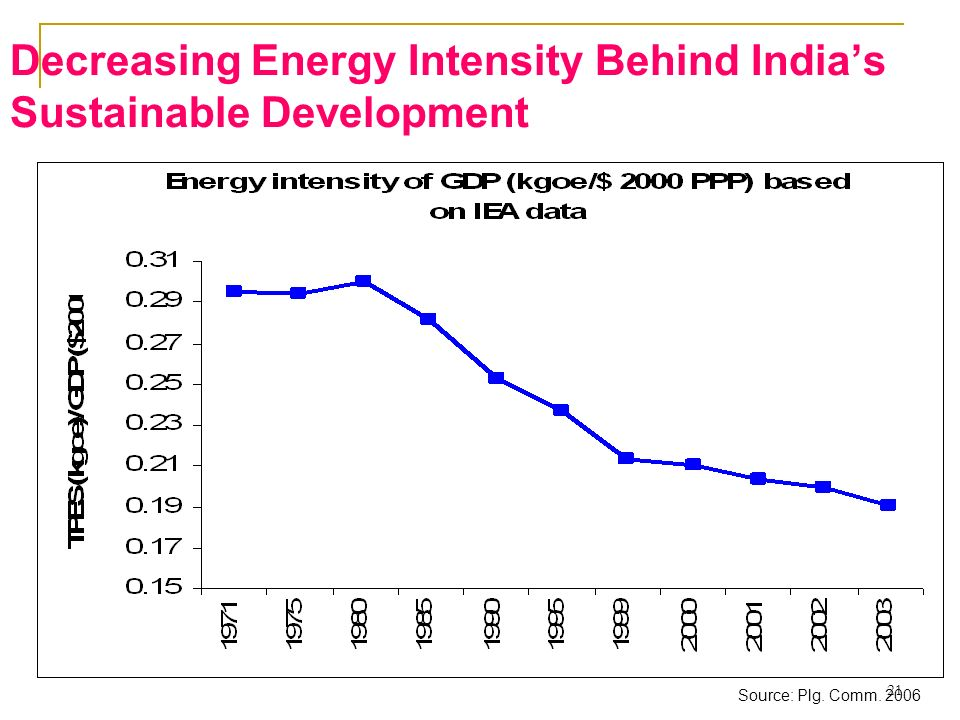 21 Decreasing Energy Intensity Behind Indias Sustainable Development Source: Plg. Comm. 2006