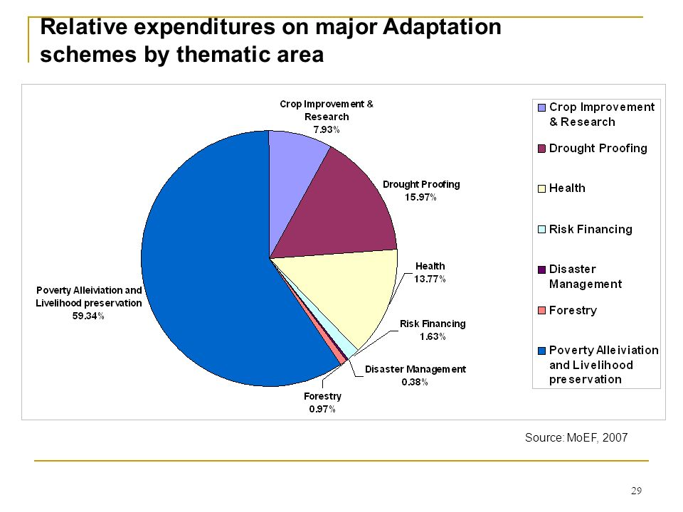 29 Relative expenditures on major Adaptation schemes by thematic area Source: MoEF, 2007