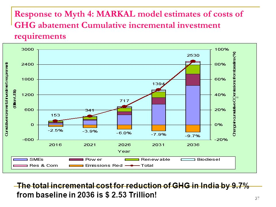37 Response to Myth 4: MARKAL model estimates of costs of GHG abatement Cumulative incremental investment requirements The total incremental cost for