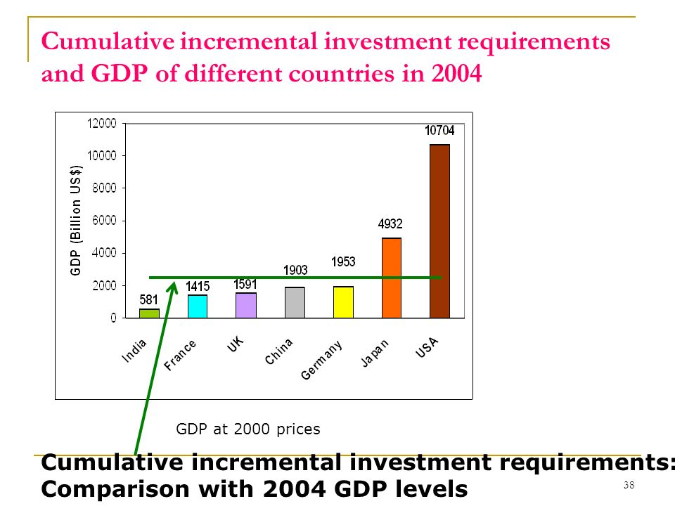 38 Cumulative incremental investment requirements and GDP of different countries in 2004 Cumulative incremental investment requirements: Comparison wi