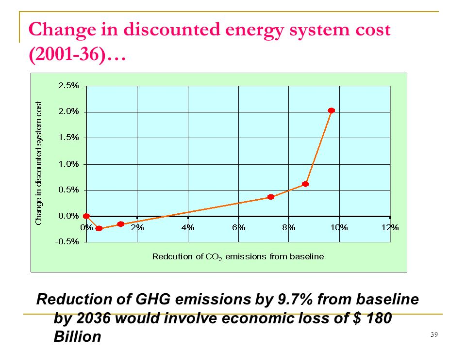 39 Change in discounted energy system cost (2001-36)… Reduction of GHG emissions by 9.7% from baseline by 2036 would involve economic loss of $ 180 Bi
