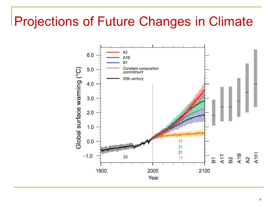 4 Projections of Future Changes in Climate Across all scenarios, average warming is 0.2 ° C per decade Committed warming averages 0.1°C per decade for