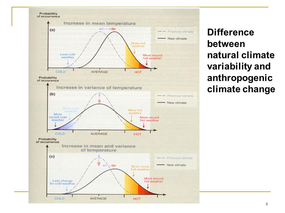 9 Difference between natural climate variability and anthropogenic climate change