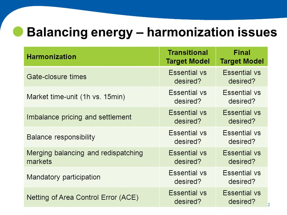 22 Balancing energy – harmonization issues Harmonization Transitional Target Model Final Target Model Gate-closure times Essential vs desired? Market