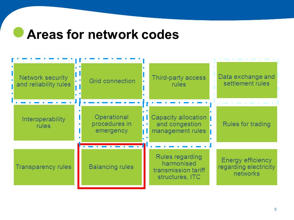 9 Network security and reliability rules Network connection rules Third-party access rules Data exchange and settlement rules Interoperability rules O
