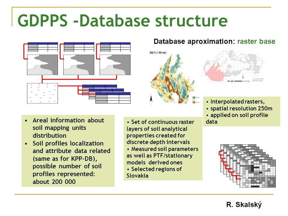 GDPPS -Database structure Areal information about soil mapping units distribution Soil profiles localization and attribute data related (same as for KPP-DB), possible number of soil profiles represented: about 200 000 R.