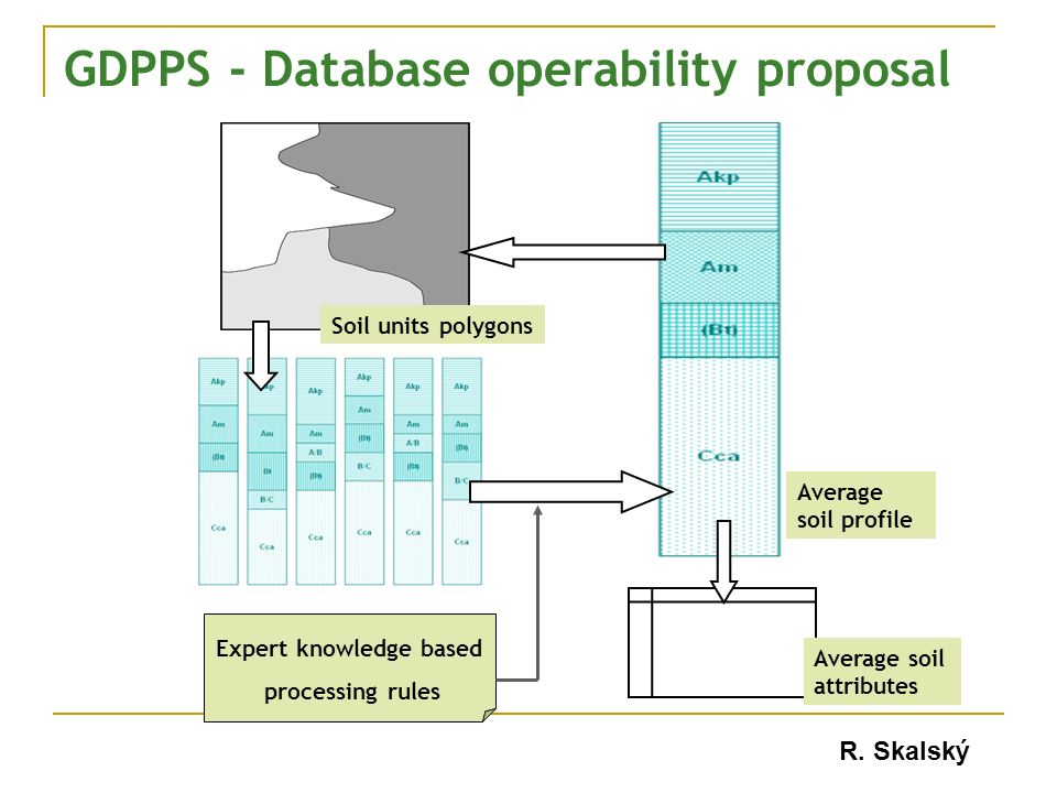 GDPPS - Database operability proposal Soil units polygons Average soil profile Expert knowledge based processing rules Average soil attributes R.
