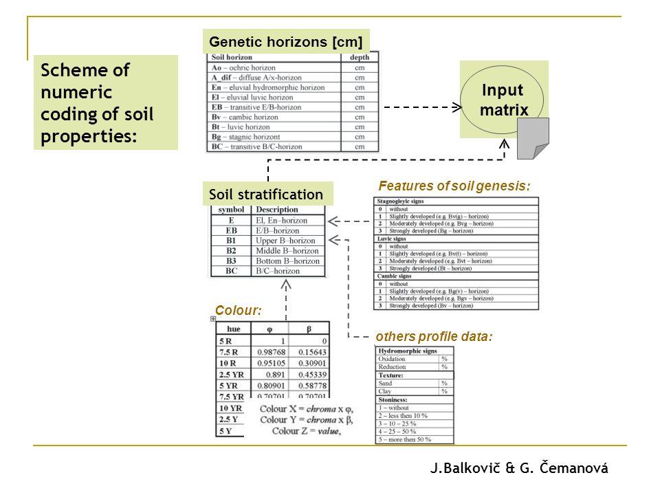 Genetic horizons [cm] Soil stratification Colour: Features of soil genesis: others profile data: Input matrix Scheme of numeric coding of soil properties: J.Balkovič & G.