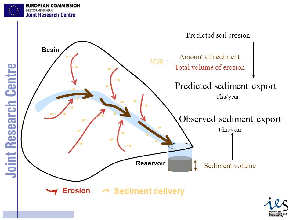 12 Observed sediment export Sediment volume t/ha/year Erosion Amount of sediment SDR = Total volume of erosion Sediment delivery Predicted sediment export Reservoir Basin Predicted soil erosion t/ha/year