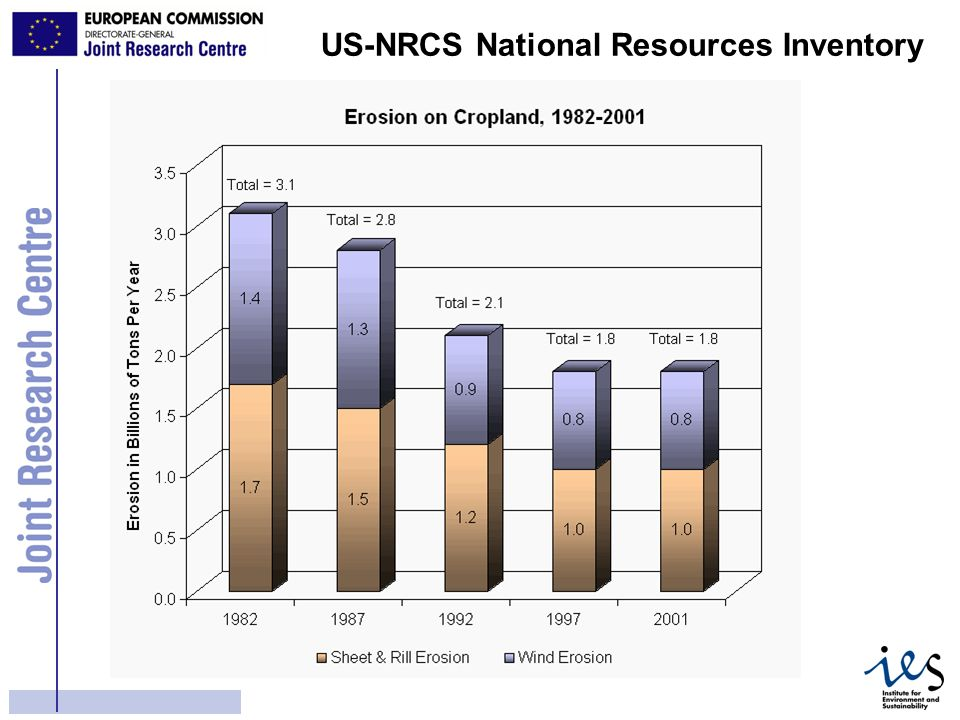 14 US-NRCS National Resources Inventory