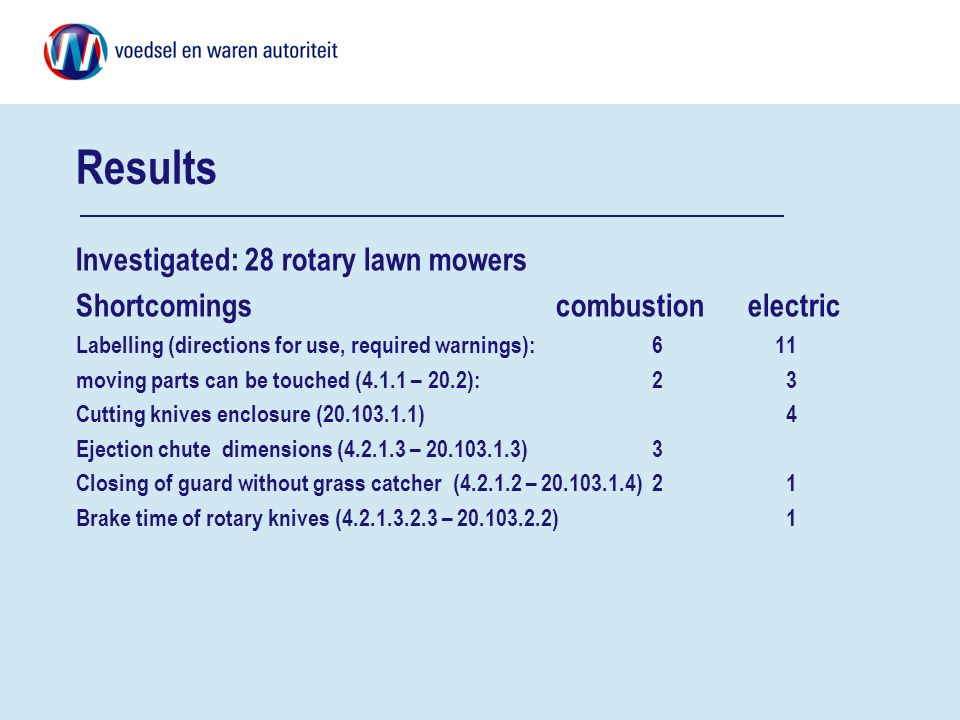 Results Investigated: 28 rotary lawn mowers Shortcomingscombustionelectric Labelling (directions for use, required warnings): 6 11 moving parts can be