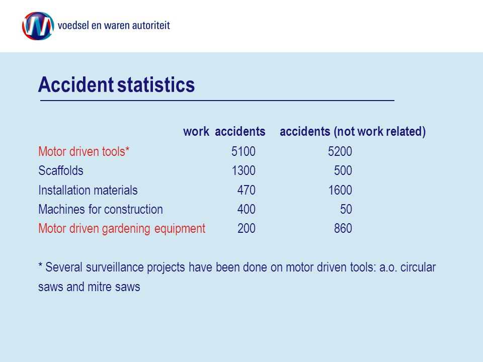Accident statistics work accidentsaccidents (not work related) Motor driven tools*51005200 Scaffolds1300 500 Installation materials 4701600 Machines f