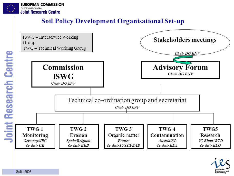 11 Sofia 2005 Soil Policy Development Organisational Set-up Advisory Forum Chair DG ENV Stakeholders meetings Chair DG ENV TWG 1 Monitoring Germany/JR