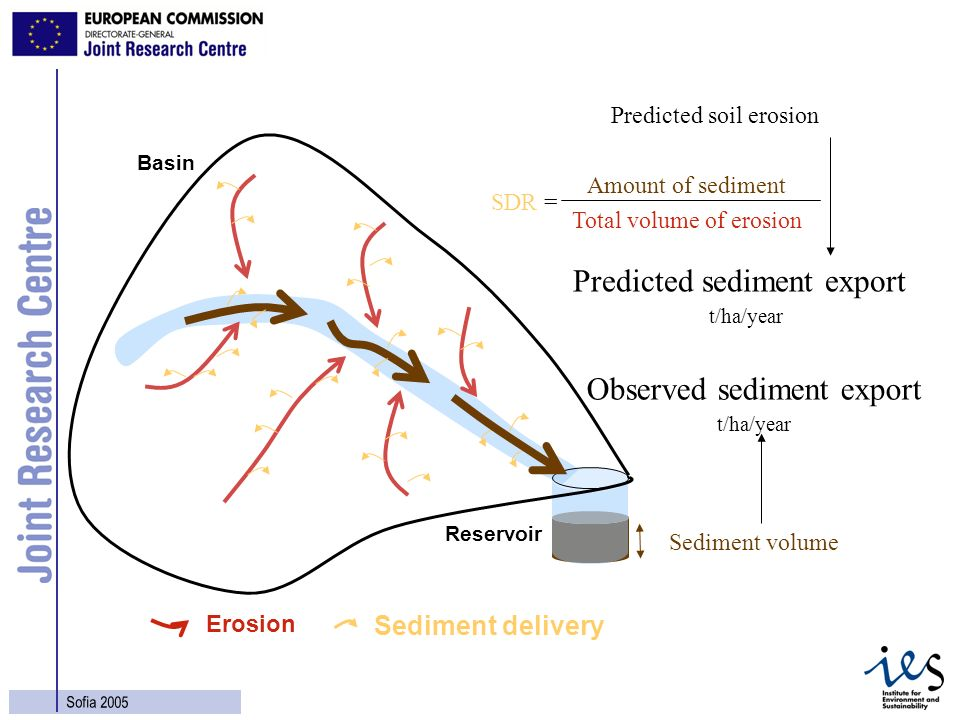 17 Sofia 2005 Observed sediment export Sediment volume t/ha/year Erosion Amount of sediment SDR = Total volume of erosion Sediment delivery Predicted