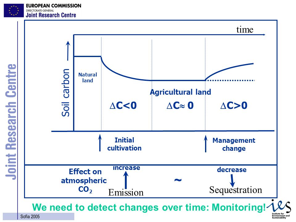 28 Sofia 2005 Soil carbon Initial cultivation C<0 C 0 C>0 Effect on atmospheric CO 2 ~ Management change Agricultural land Emission Sequestration time
