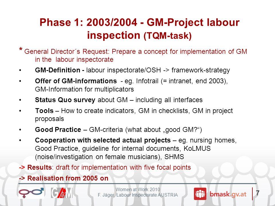 Women at Work 2010 F. Jäger, Labour Inspectorate AUSTRIA 8 GM-Corner im AI-Infotrail 2004