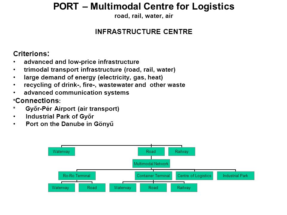 WaterwayRoad Multimodal Network Ro-Ro Terminal WaterwayRoad Container Terminal WaterwayRoadRailway Centre of Logistics Industrial Park Railway PORT – Multimodal Centre for Logistics road, rail, water, air INFRASTRUCTURE CENTRE Criterions : advanced and low-price infrastructure trimodal transport infrastructure (road, rail, water) large demand of energy (electricity, gas, heat) recycling of drink-, fire-, wastewater and other waste advanced communication systems * Connections : * Győr-Pér Airport (air transport) Industrial Park of Győr Port on the Danube in Gönyű