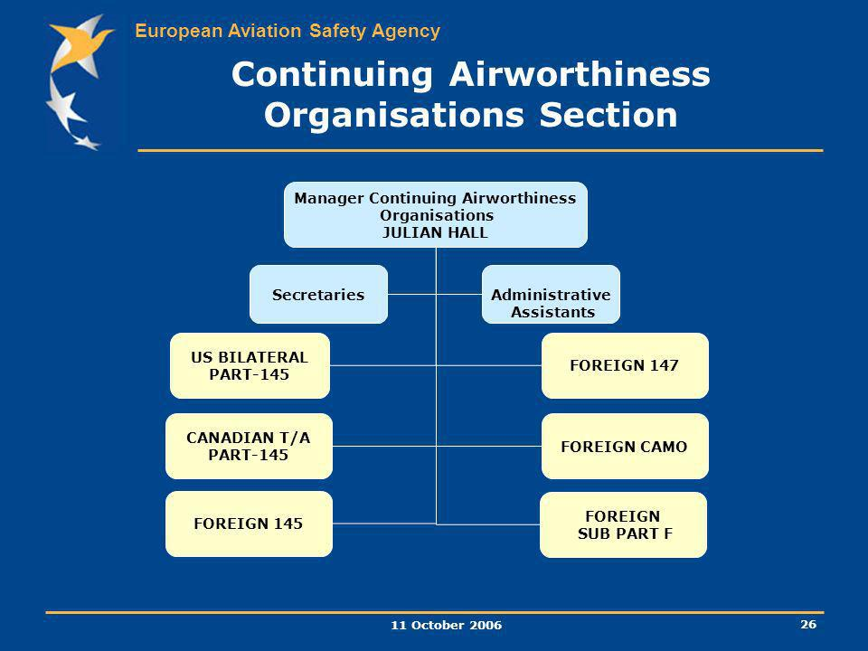 European Aviation Safety Agency 11 October 2006 26 Manager Continuing Airworthiness Organisations JULIAN HALL SecretariesAdministrative Assistants FOR