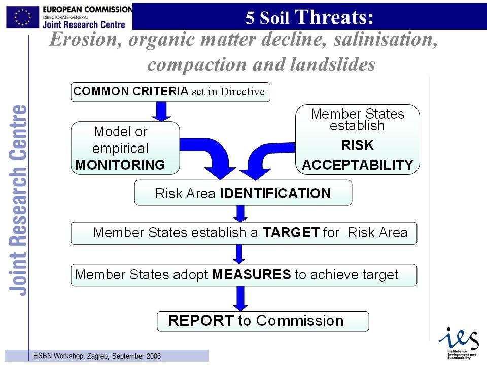 11 ESBN Workshop, Zagreb, September 2006 Erosion, organic matter decline, salinisation, compaction and landslides 5 Soil Threats: