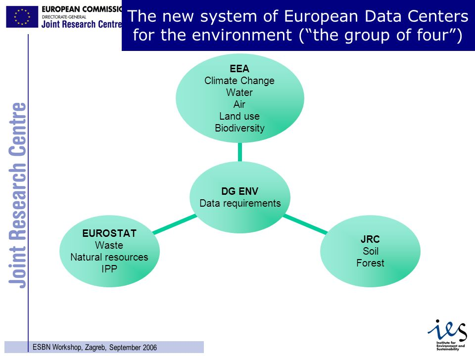 20 ESBN Workshop, Zagreb, September 2006 The new system of European Data Centers for the environment (the group of four) DG ENV Data requirements EEA Climate Change Water Air Land use Biodiversity JRC Soil Forest EUROSTAT Waste Natural resources IPP