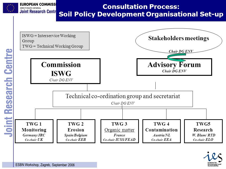 8 ESBN Workshop, Zagreb, September 2006 Consultation Process: Soil Policy Development Organisational Set-up Advisory Forum Chair DG ENV Stakeholders m