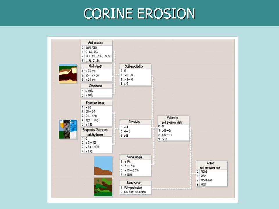 CORINE EROSION