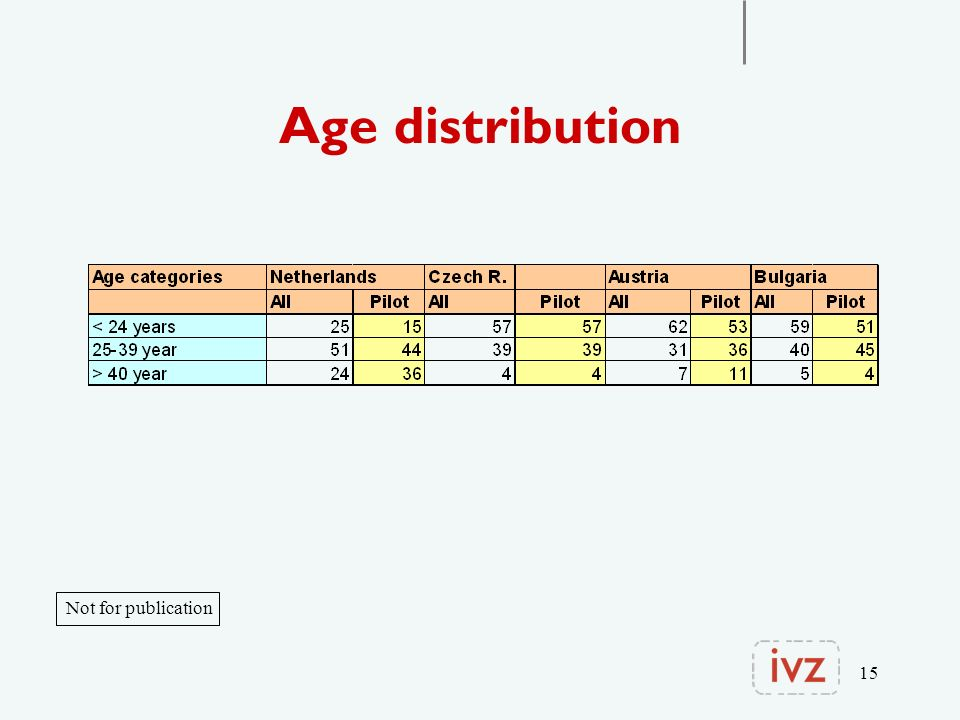 15 Age distribution Not for publication