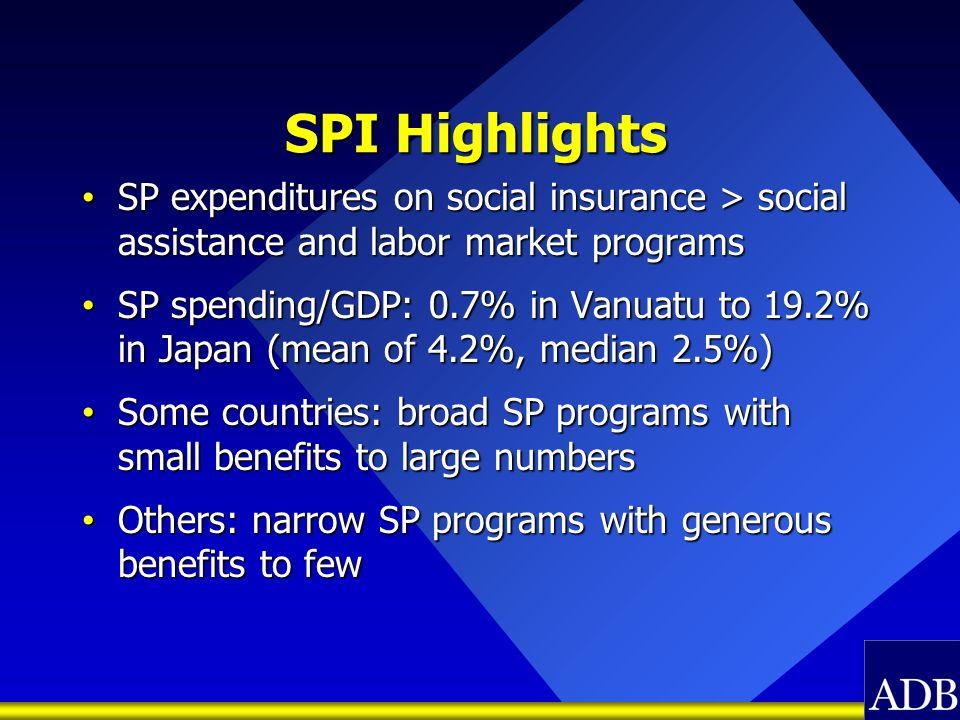 SPI Highlights SP expenditures on social insurance > social assistance and labor market programs SP expenditures on social insurance > social assistan
