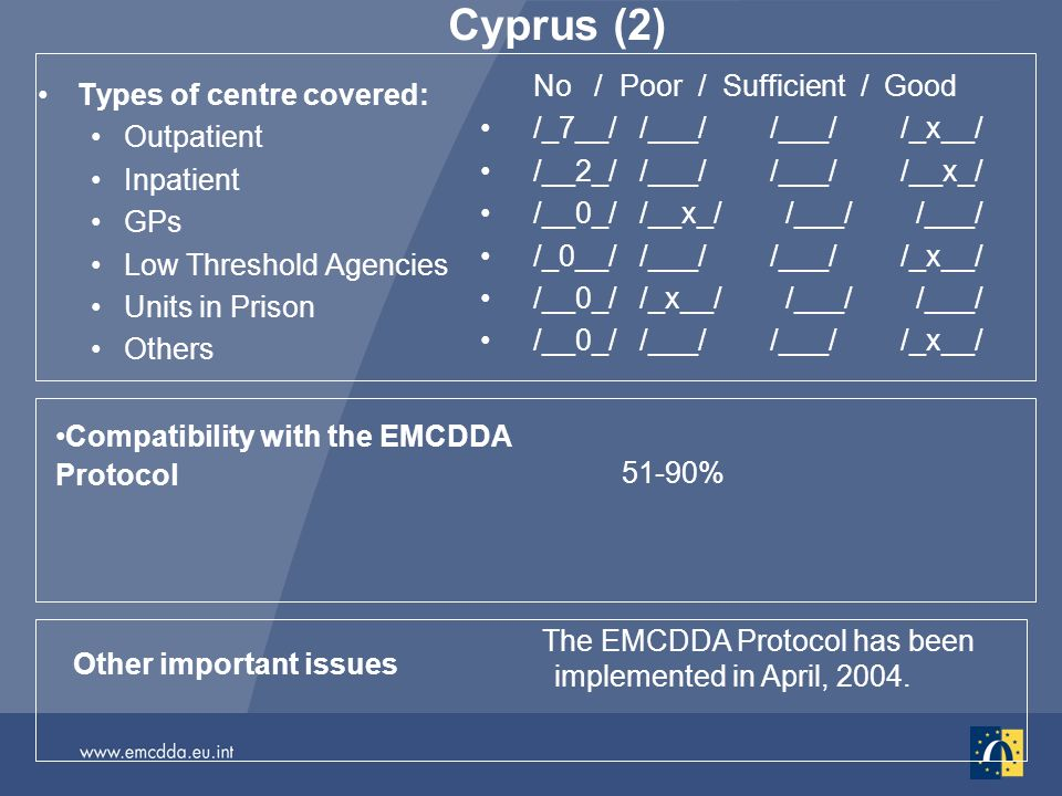 Cyprus (2) Types of centre covered: Outpatient Inpatient GPs Low Threshold Agencies Units in Prison Others No / Poor / Sufficient / Good /_7__/ /___/ /___/ /_x__/ /__2_/ /___/ /___/ /__x_/ /__0_/ /__x_/ /___/ /___/ /_0__/ /___/ /___/ /_x__/ /__0_/ /_x__/ /___/ /___/ /__0_/ /___/ /___/ /_x__/ Other important issues The EMCDDA Protocol has been implemented in April, 2004.