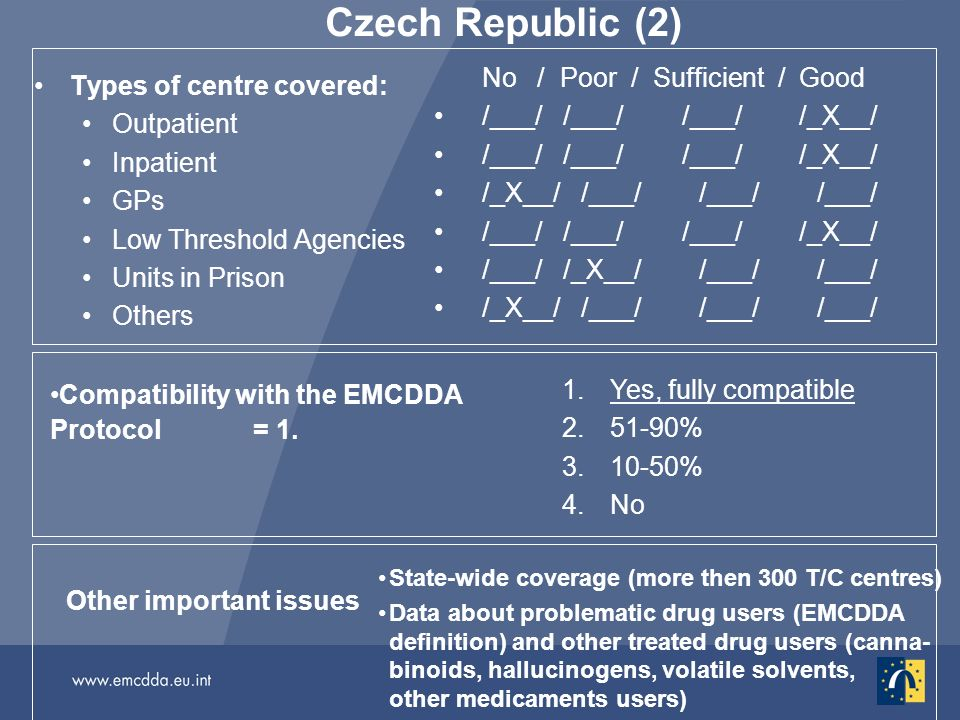 Czech Republic (2) Types of centre covered: Outpatient Inpatient GPs Low Threshold Agencies Units in Prison Others No / Poor / Sufficient / Good /___/