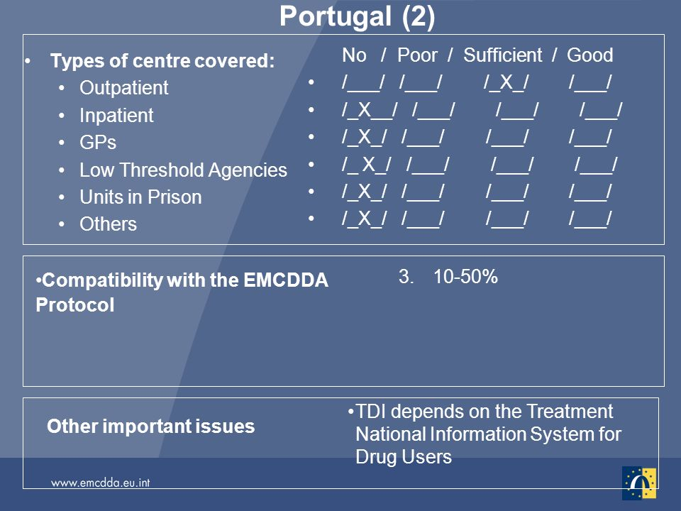 Portugal (2) Types of centre covered: Outpatient Inpatient GPs Low Threshold Agencies Units in Prison Others No / Poor / Sufficient / Good /___/ /___/ /_X_/ /___/ /_X__/ /___/ /___/ /___/ /_X_/ /___/ /___/ /___/ Other important issues TDI depends on the Treatment National Information System for Drug Users Compatibility with the EMCDDA Protocol %