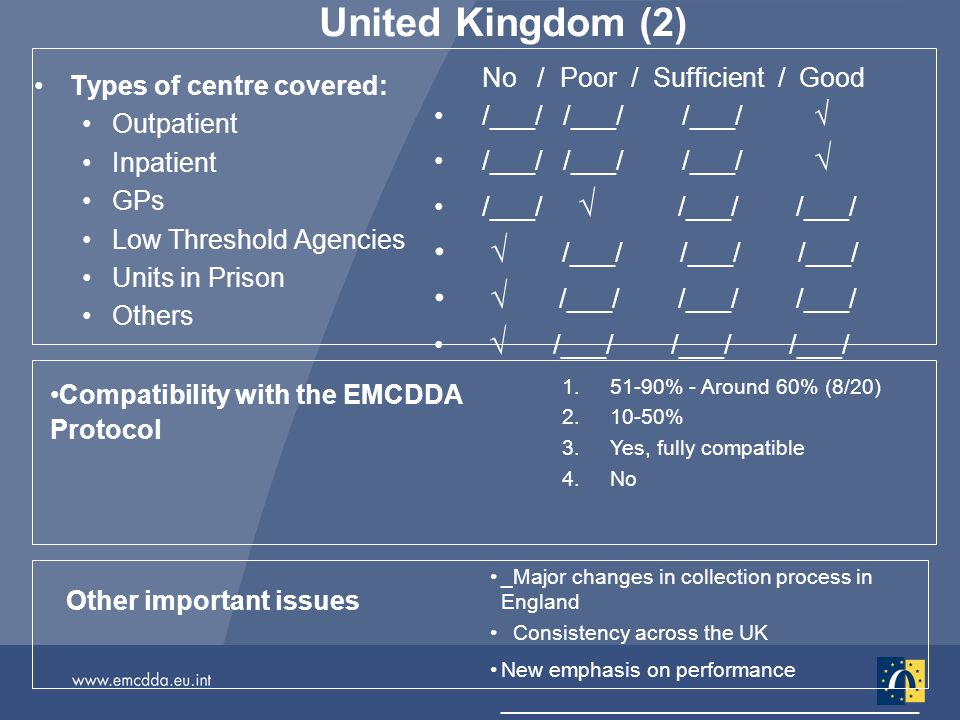 United Kingdom (2) Types of centre covered: Outpatient Inpatient GPs Low Threshold Agencies Units in Prison Others No / Poor / Sufficient / Good /___/ /___/ /___/ Other important issues _Major changes in collection process in England Consistency across the UK New emphasis on performance ____________________________ Compatibility with the EMCDDA Protocol % - Around 60% (8/20) % 3.Yes, fully compatible 4.No