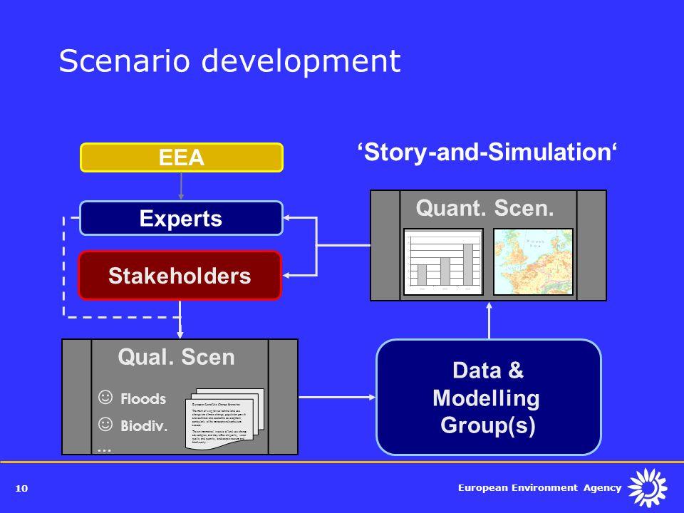 European Environment Agency 10 Scenario development Quant. Scen. Qual. Scen Stakeholders EEA Data & Modelling Group(s) European Land Use Change Scenar