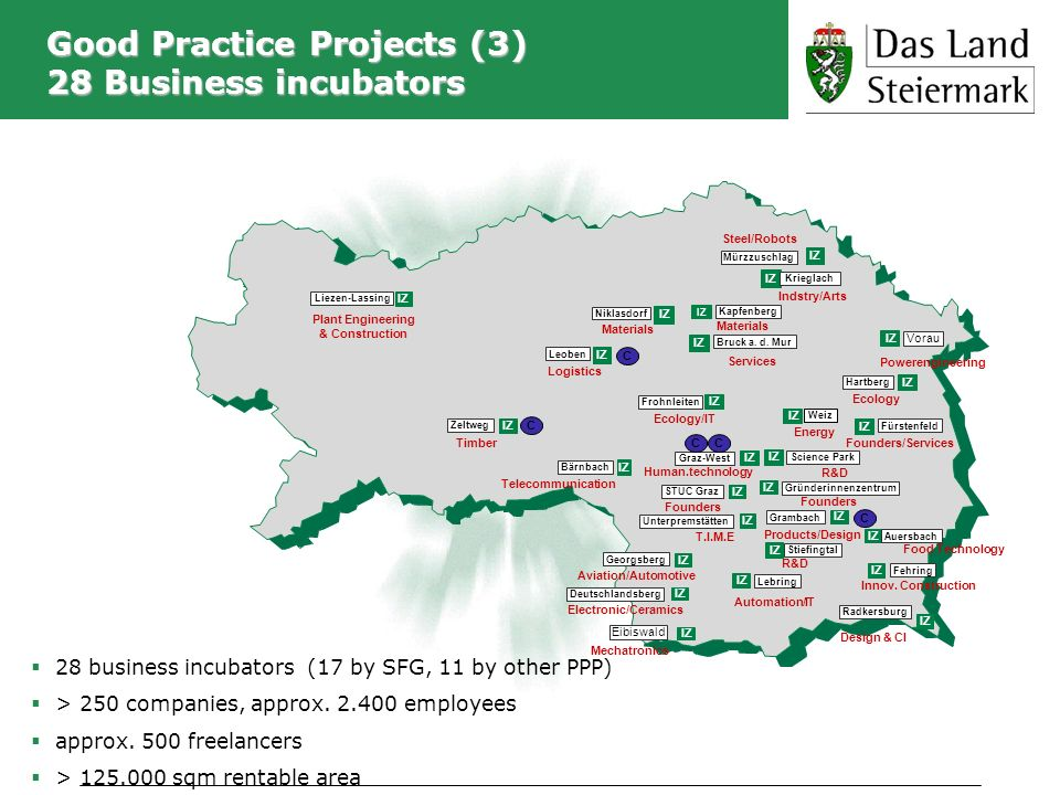 Good Practice Projects (3) 28 Business incubators 28 business incubators (17 by SFG, 11 by other PPP) > 250 companies, approx. 2.400 employees approx.